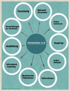 Darstellung Aufgaben von Introvision e.V.